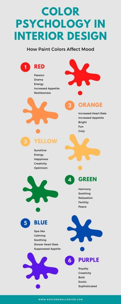 infographic for color psychology in interior design